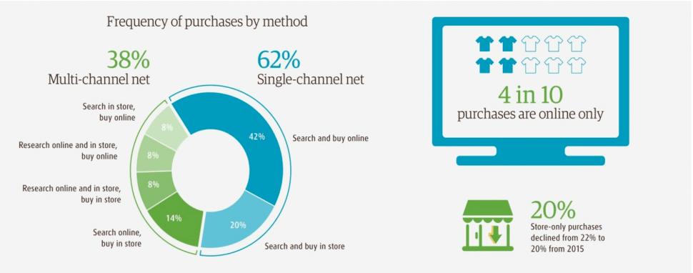 E Commerce Future Trends