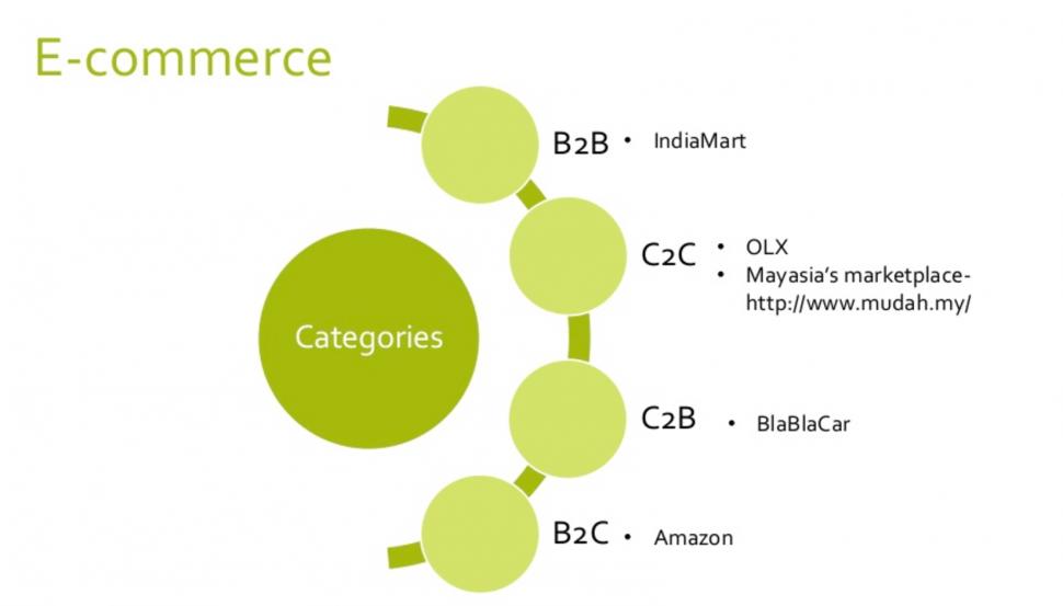 b2b eCommerce types