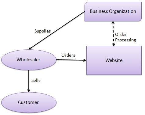 b2b eCommerce model