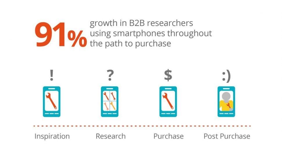b2b eCommerce - eCommerce growth