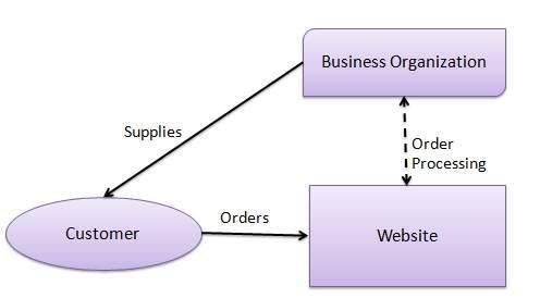 b2c eCommerce model