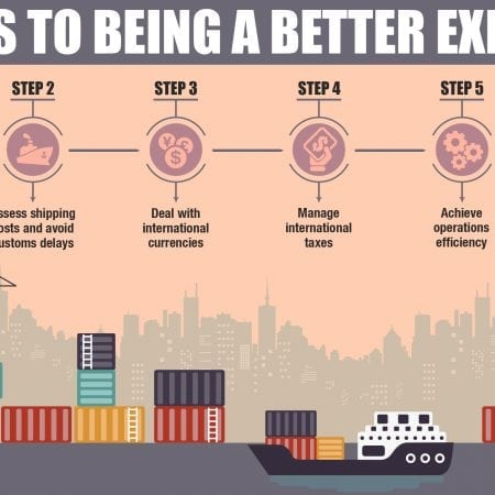 how to improve export business