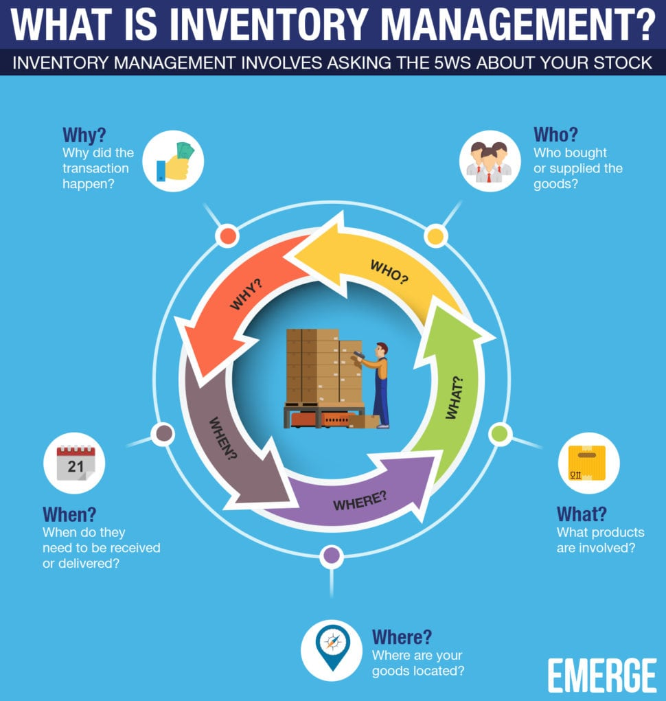 what is inventory management - infographics