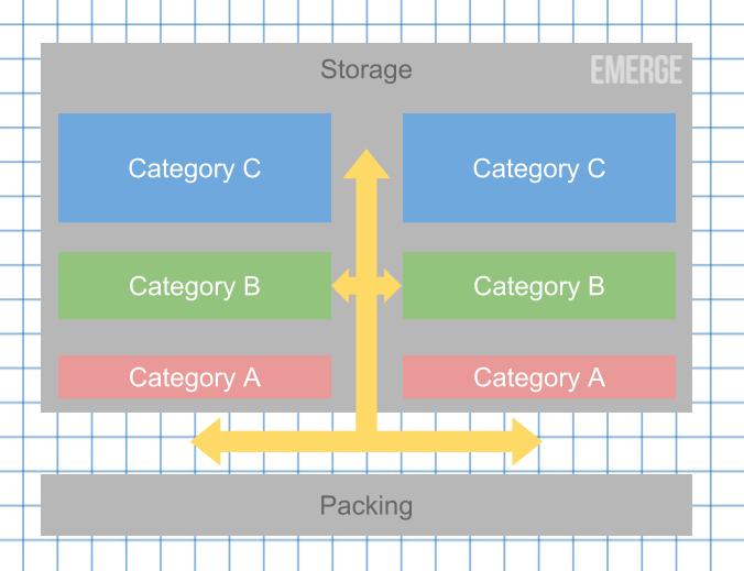 warehouse storage organization tips