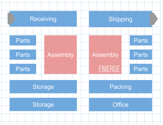 simple manufacturing - warehouse organization tips