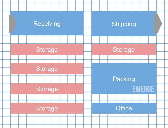 trading inventory - warehouse organization