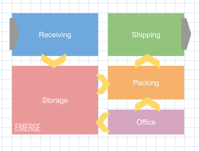 8 Warehouse Organization Ideas You Can Implement Now (in 2019)