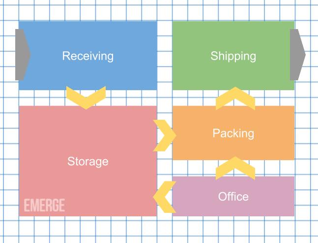 warehouse organization tips