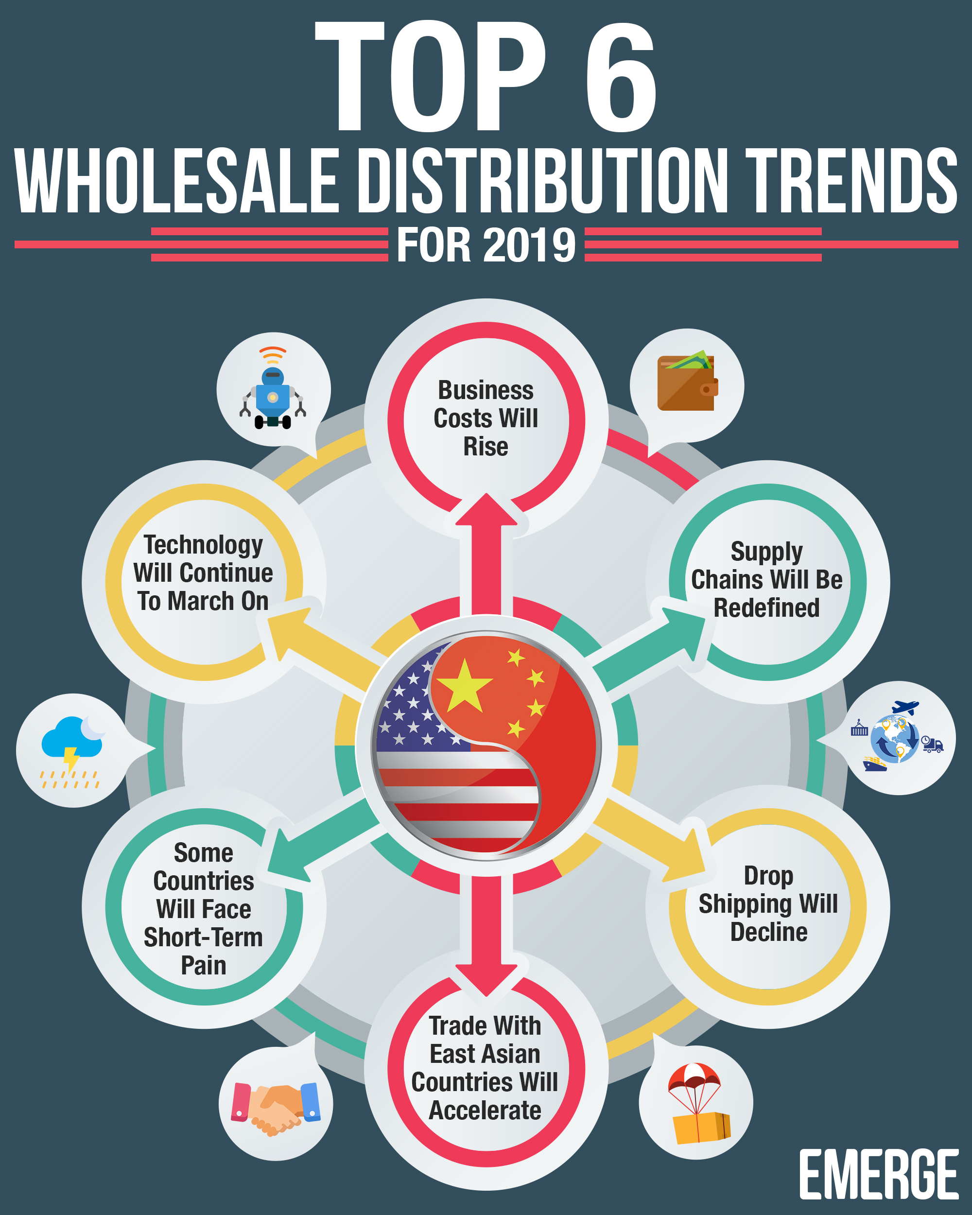66cfa4c10cca Top 6 Wholesale Distribution Trends for 2019 - EMERGE App